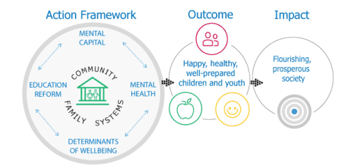 Action Framework Child Youth mental Health Wellbeing Canada