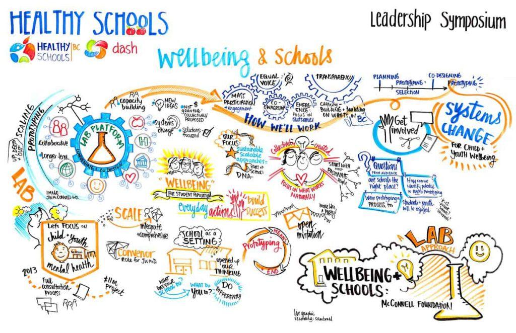 Healthy Schools Social Lab Canada