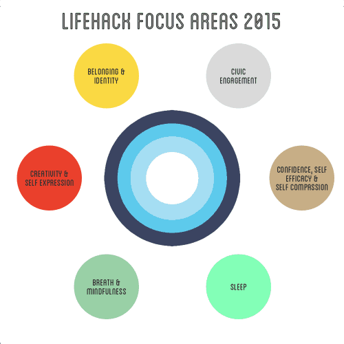 Focus Areas: 6 key parts to our work this year