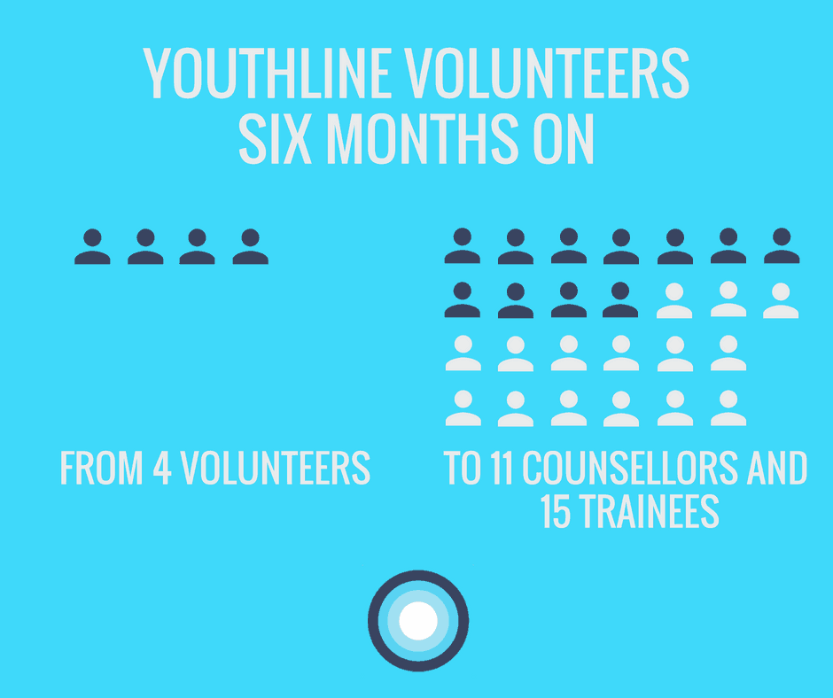 Six months on - Youthline and Sovereign - Lifehack HQ