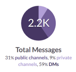 Slack channel data