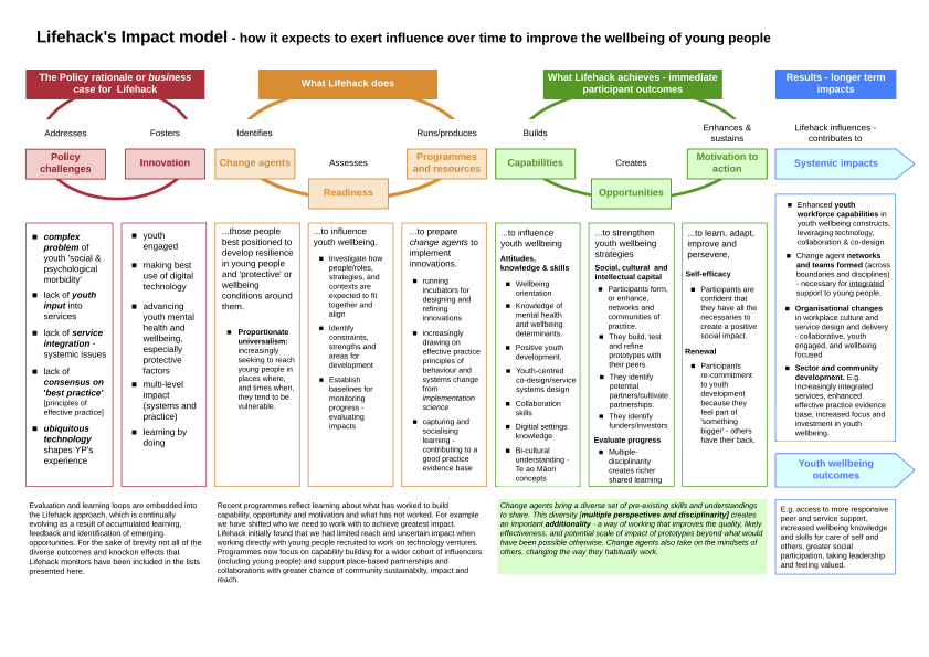 A summarised version of the Impact Model