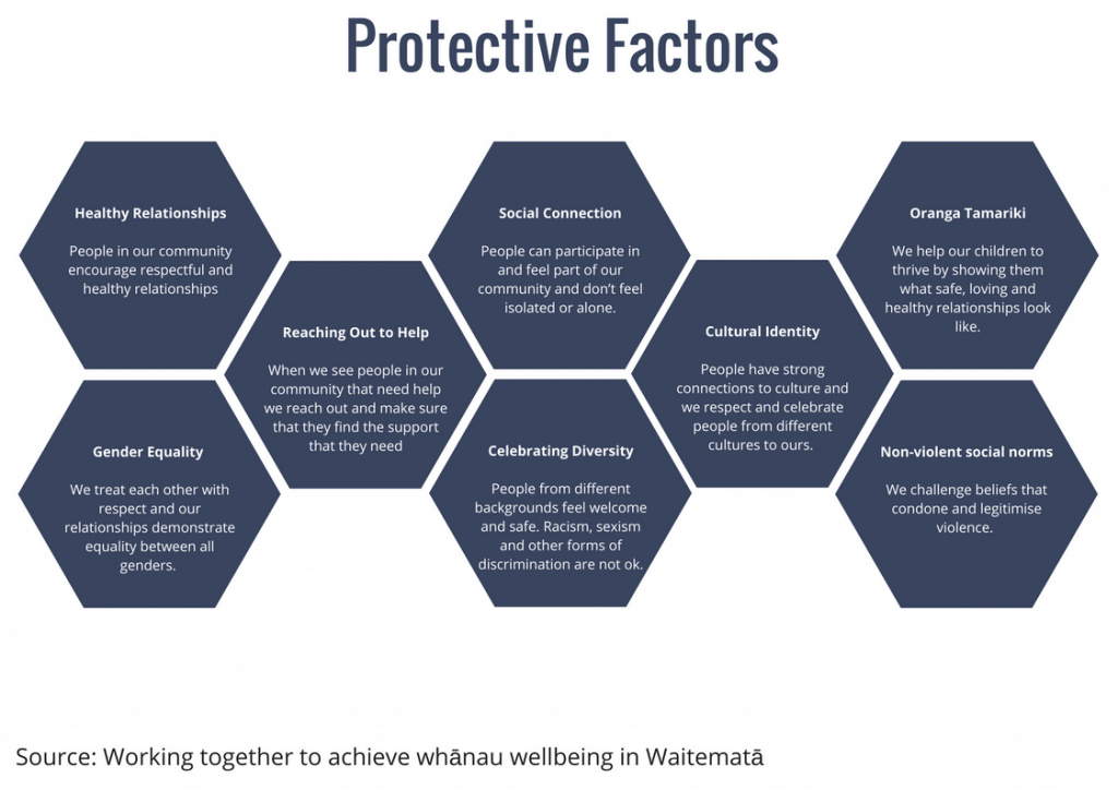 Embedding evidence in social-change work: Using protective factors
