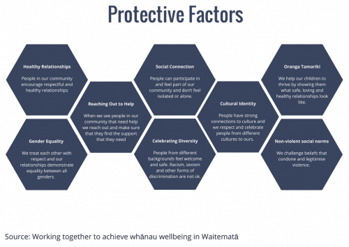 https://lifehackhq.co/wp-content/uploads/2017/07/Protective-Factors.png