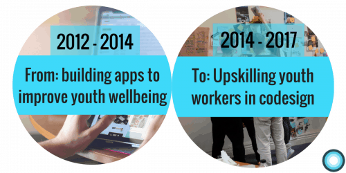 2012 - 2014 from building apps to improve youth wellbeing to now, upskilling youth workers in codesign