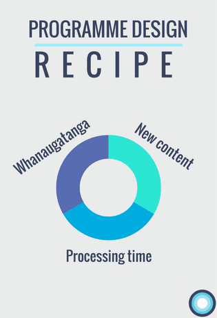 "Graphic with the title ""Programme design recipe"" showing the three key elements in a pie graph. 1. Whanaugatanga (relationship building) 2. New content. 3. Processing time."